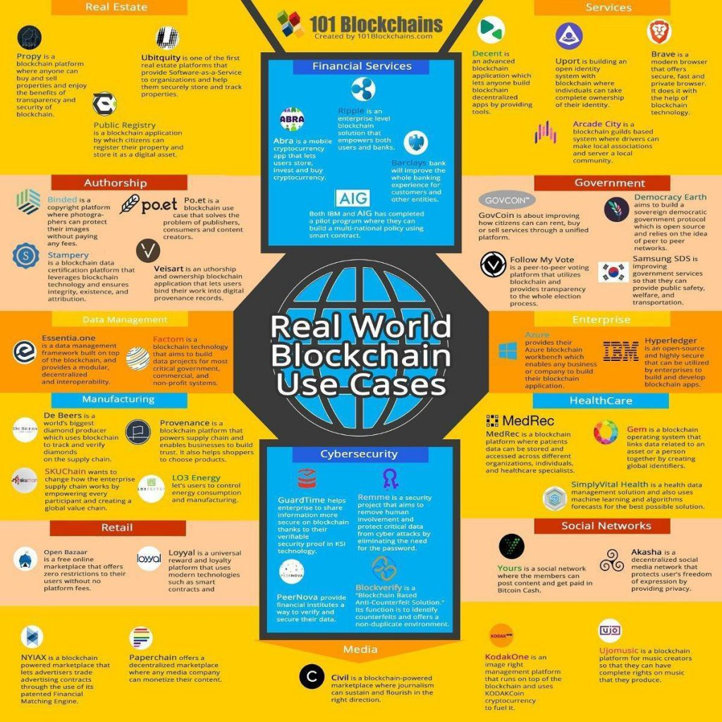 Blockchain Use Cases Infographic