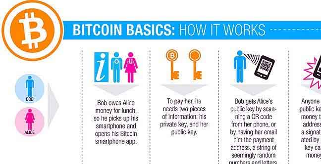 How Bitcoin Works Infographic