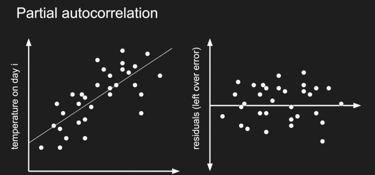 How Autocorrelation Works